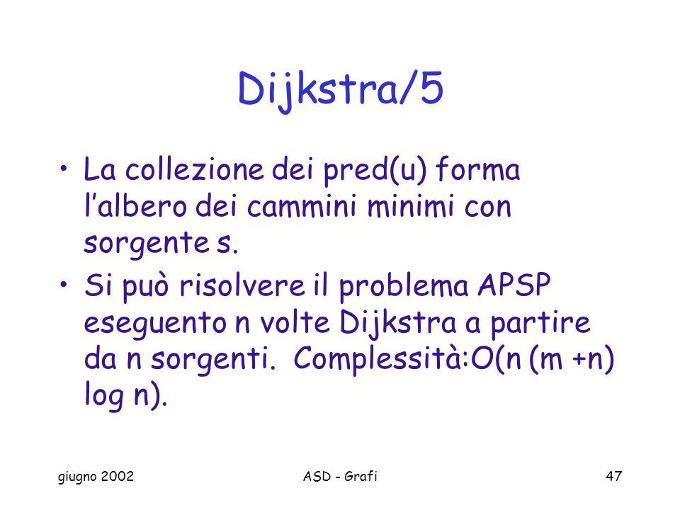 giugno 2002ASD - Grafi47 Dijkstra/5 La collezione dei pred(u) forma lalbero dei cammini minimi con sorgente s.