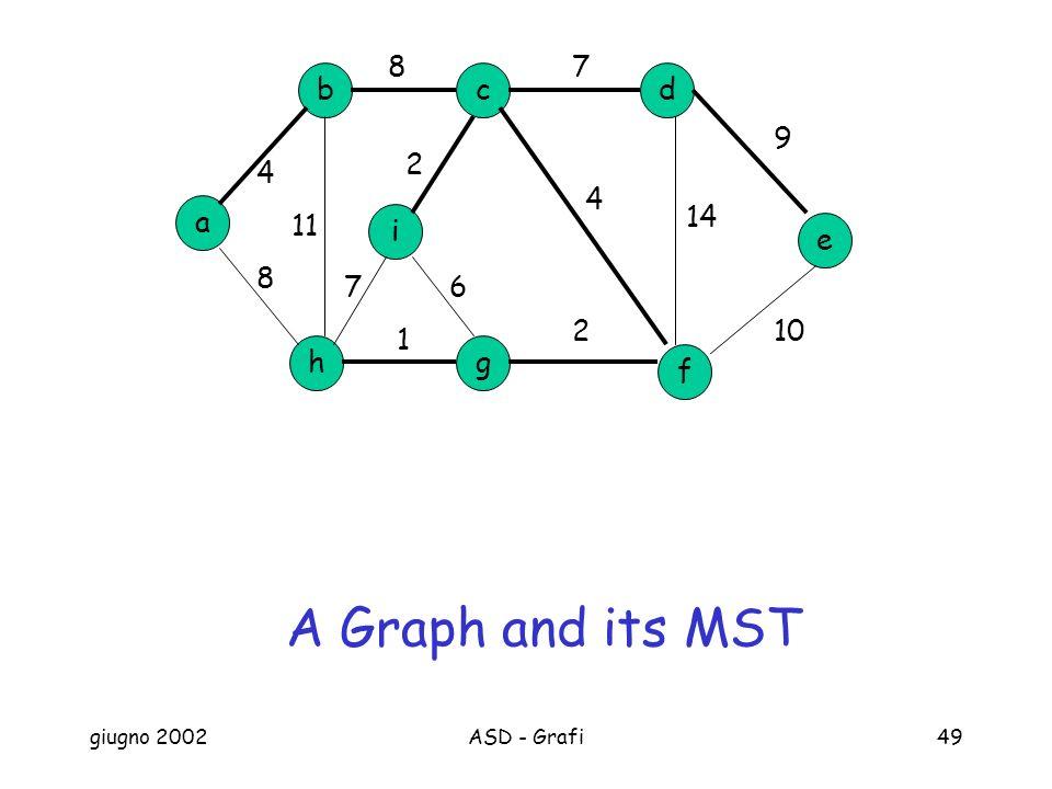 giugno 2002ASD - Grafi49 a b h cd g e f i 87 9 102 1 8 4 11 14 4 2 67 A Graph and its MST