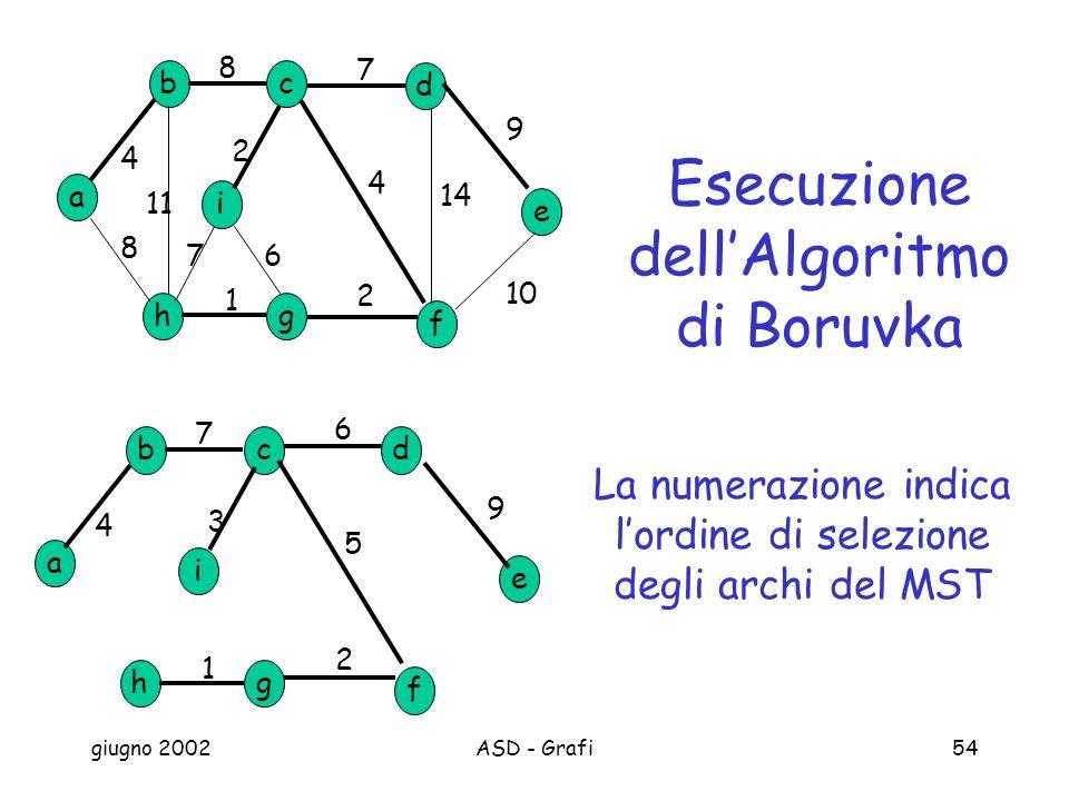 giugno 2002ASD - Grafi54 a b h c d g e f i 8 7 9 10 2 1 8 4 11 14 4 2 67 a b h cd g e f i 1 2 3 4 6 5 7 9 Esecuzione dellAlgoritmo di Boruvka La numerazione indica lordine di selezione degli archi del MST