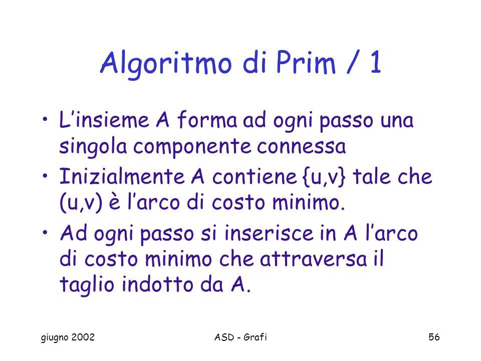 giugno 2002ASD - Grafi56 Algoritmo di Prim / 1 Linsieme A forma ad ogni passo una singola componente connessa Inizialmente A contiene {u,v} tale che (u,v) è larco di costo minimo.