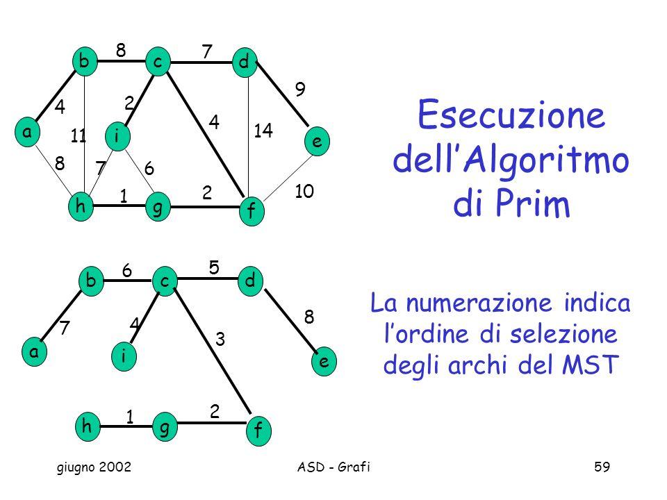 giugno 2002ASD - Grafi59 a b h c d g e f i 8 7 9 10 2 1 8 4 11 14 4 2 67 a b h cd g e f i 1 2 4 7 5 3 6 8 Esecuzione dellAlgoritmo di Prim La numerazione indica lordine di selezione degli archi del MST