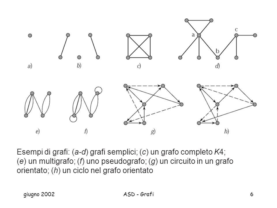 giugno 2002ASD - Grafi6 Esempi di grafi: (a-d) grafi semplici; (c) un grafo completo K4; (e) un multigrafo; (f) uno pseudografo; (g) un circuito in un grafo orientato; (h) un ciclo nel grafo orientato