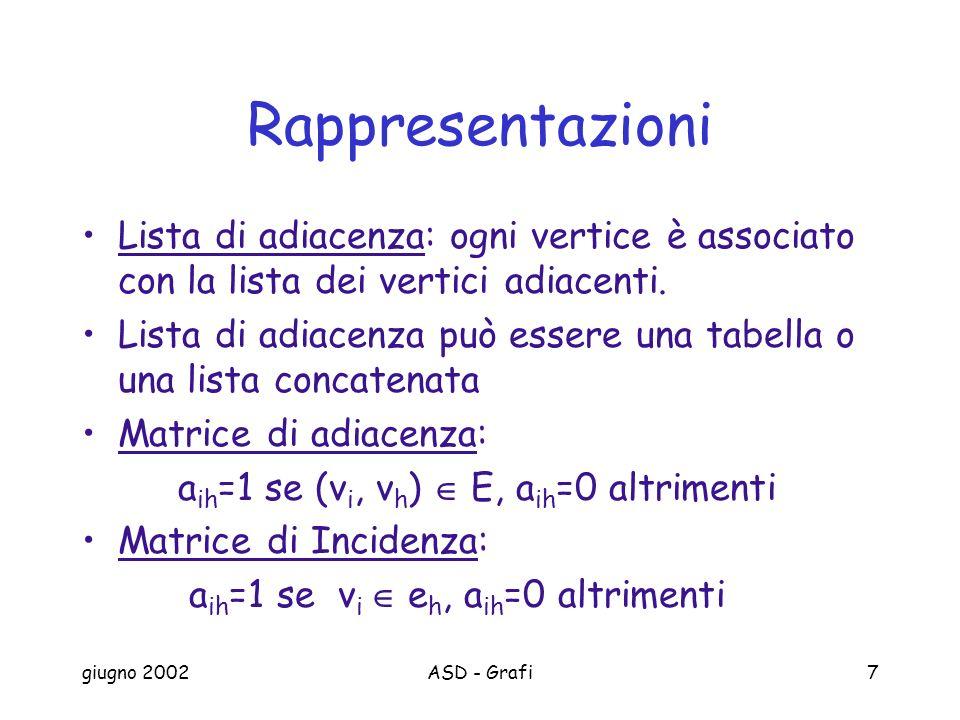 giugno 2002ASD - Grafi7 Rappresentazioni Lista di adiacenza: ogni vertice è associato con la lista dei vertici adiacenti.