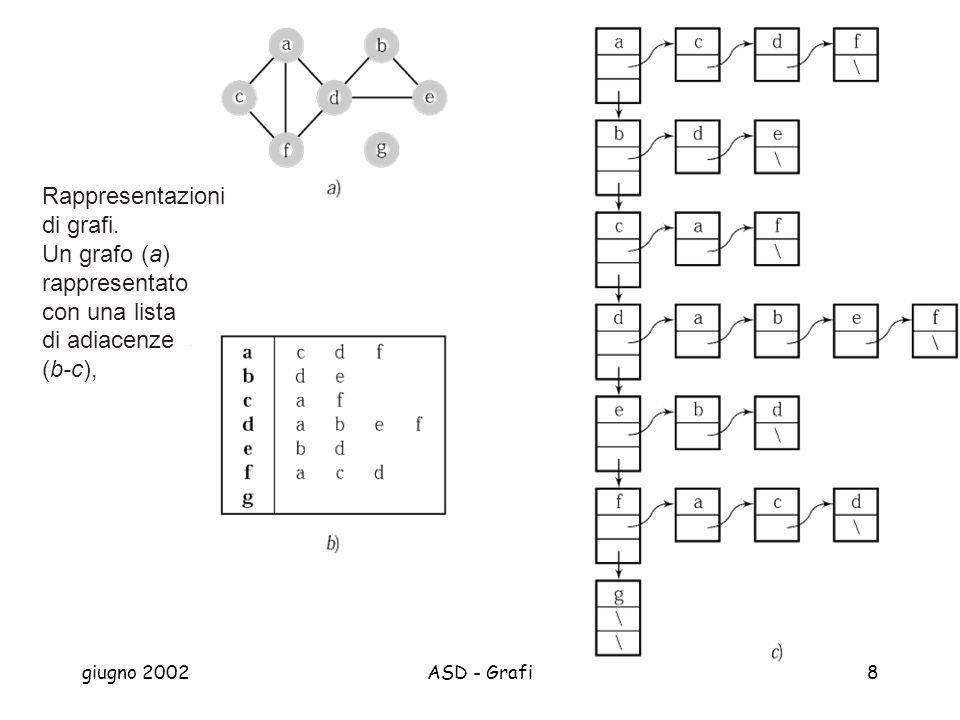 giugno 2002ASD - Grafi8 Rappresentazioni di grafi.