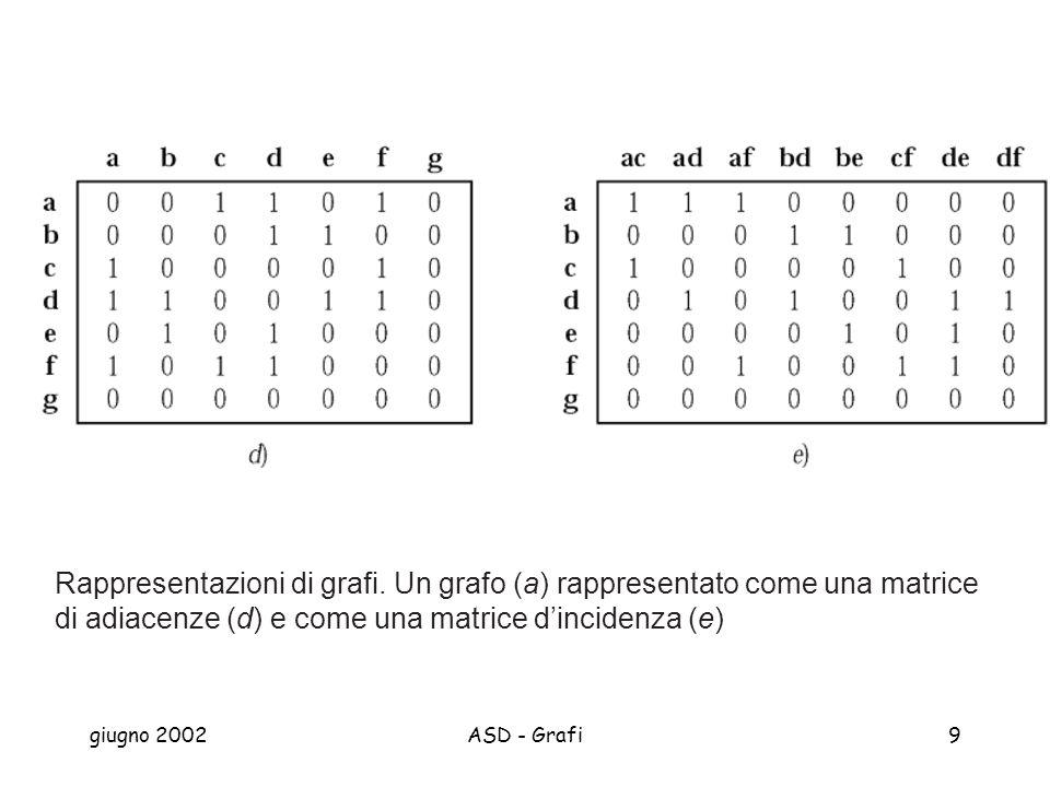 giugno 2002ASD - Grafi9 Rappresentazioni di grafi.
