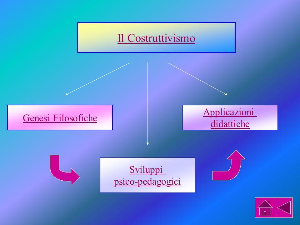 Il Costruttivismo Genesi Filosofiche Applicazioni didattiche Sviluppi psico-pedagogici