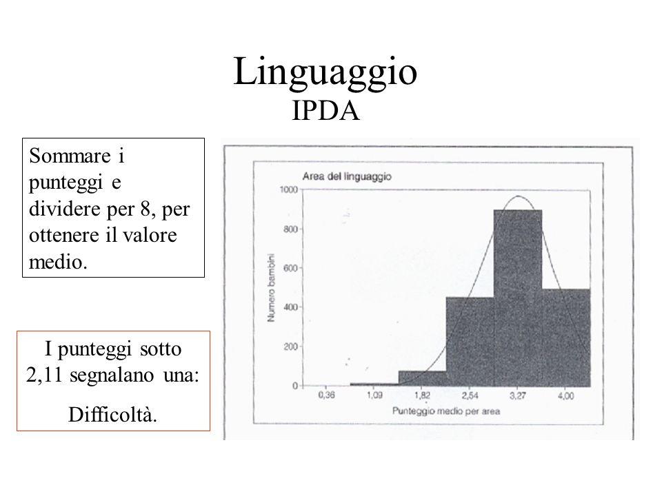 Linguaggio IPDA I punteggi sotto 2,11 segnalano una: Difficoltà. Sommare i punteggi e dividere per 8, per ottenere il valore medio.