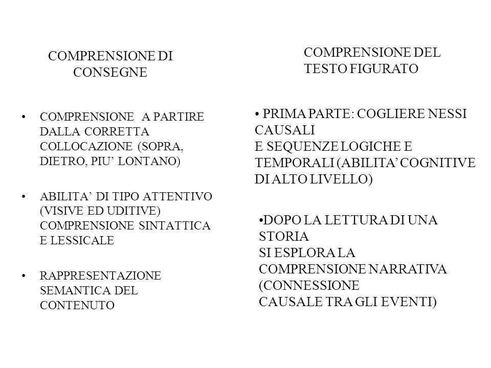 COMPRENSIONE DI CONSEGNE COMPRENSIONE A PARTIRE DALLA CORRETTA COLLOCAZIONE (SOPRA, DIETRO, PIU LONTANO) ABILITA DI TIPO ATTENTIVO (VISIVE ED UDITIVE)