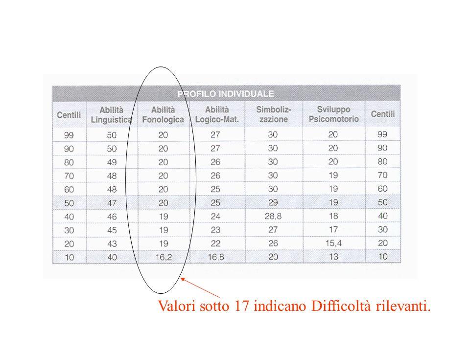 Valori sotto 17 indicano Difficoltà rilevanti.