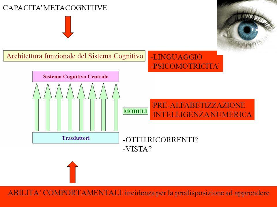 ABILITA COMPORTAMENTALI: incidenza per la predisposizione ad apprendere -LINGUAGGIO -PSICOMOTRICITA -OTITI RICORRENTI? -VISTA? PRE-ALFABETIZZAZIONE IN