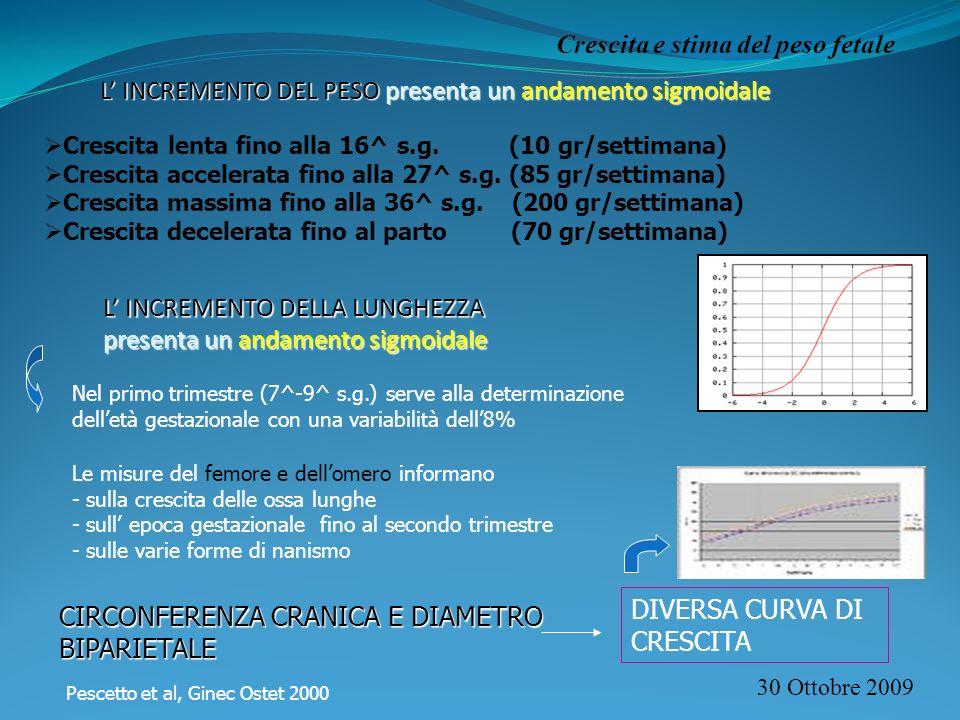30 Ottobre 2009 Crescita e stima del peso fetale L INCREMENTO DEL PESO presenta un andamento sigmoidale Crescita lenta fino alla 16^ s.g. (10 gr/setti