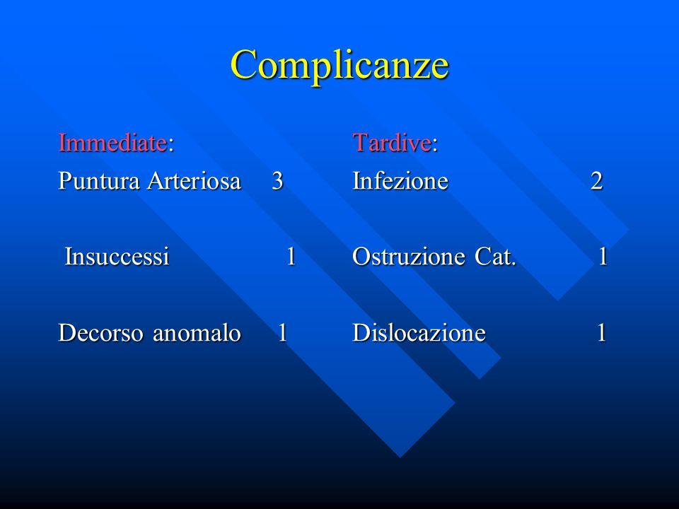 Complicanze Immediate: Puntura Arteriosa 3 Insuccessi 1 Insuccessi 1 Decorso anomalo 1 Tardive: Infezione 2 Ostruzione Cat. 1 Dislocazione 1