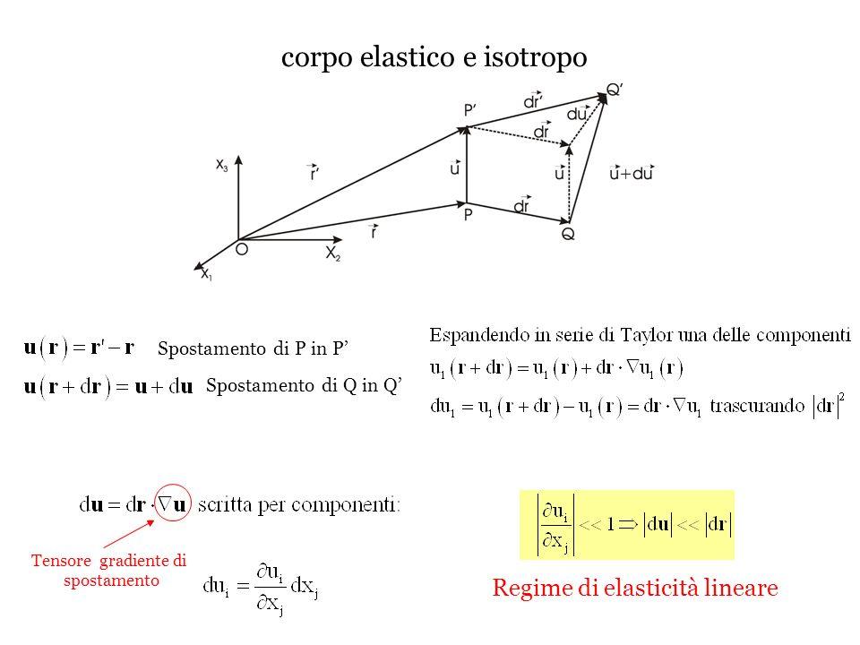Tensore delle deformazioni infinitesime Per ogni coppia di indici i,j rotazione rigida deformazione infinitesima Il tensore delle deformazioni è simmetrico Leffetto di una deformazione infinitesima su di un elemento linea dx i è quello di cambiare la posizione relativa dei suoi estremi di una quantità pari a ij dx j