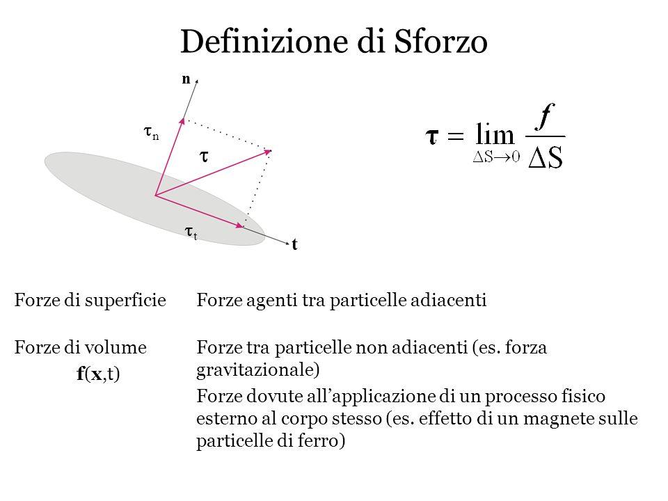 Tensore degli Sforzi Volume infinitesimo j direzione della componente di sforzo i direzione della normale alla superficie considerata La condizione di elasticità lineare equivale a supporre il cubetto in uno stato prossimo allequilibrio di conseguenza il momento associato agli sforzi agenti sul cubetto deve essere nullo: Il tensore degli sforzi è un tensore simmetrico Qualunque forza applicata su di una generica superficie può essere scritta come combinazione lineare delle componenti del tensore degli sforzi