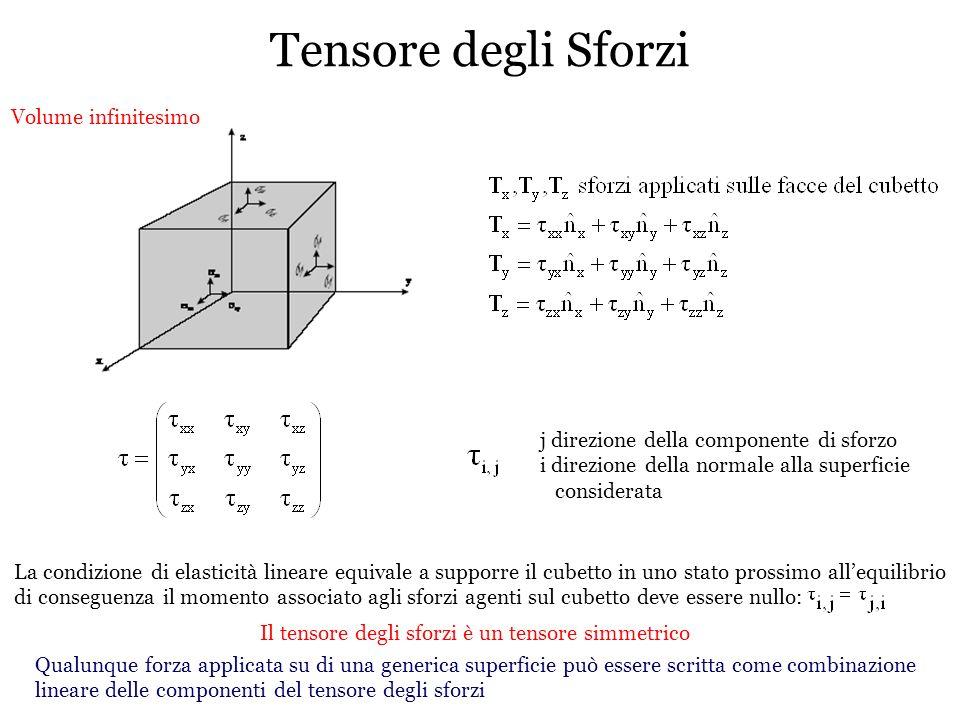 Tensore degli Sforzi Volume infinitesimo j direzione della componente di sforzo i direzione della normale alla superficie considerata La condizione di
