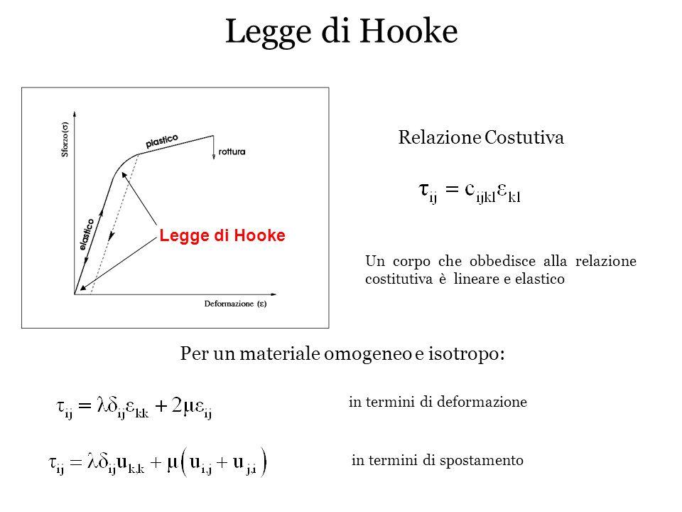 Legge di Hooke elasti co plastico rottura Legge di Hooke Relazione Costutiva Un corpo che obbedisce alla relazione costitutiva è lineare e elastico Pe