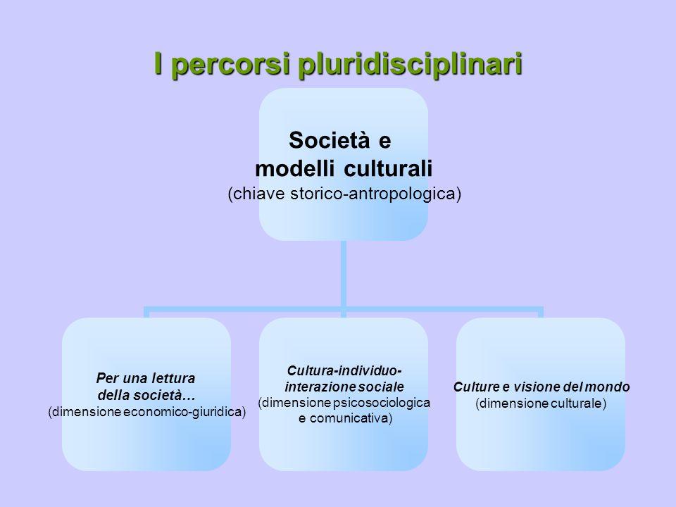 I percorsi pluridisciplinari Società e modelli culturali (chiave storico- antropologica) Per una lettura della società… (dimensione economico- giuridica) Cultura-individuo- interazione sociale (dimensione psicosociologica e comunicativa) Culture e visione del mondo (dimensione culturale)