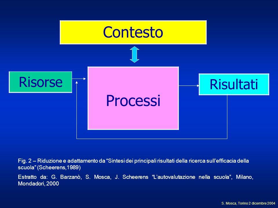 Contesto Processi Risultati Risorse Fig. 2 – Riduzione e adattamento da Sintesi dei principali risultati della ricerca sullefficacia della scuola (Sch