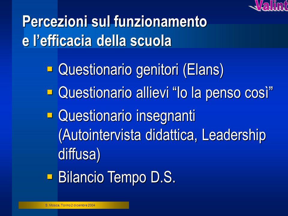 S. Mosca, Torino 2 dicembre 2004 Percezioni sul funzionamento e lefficacia della scuola Questionario genitori (Elans) Questionario genitori (Elans) Qu