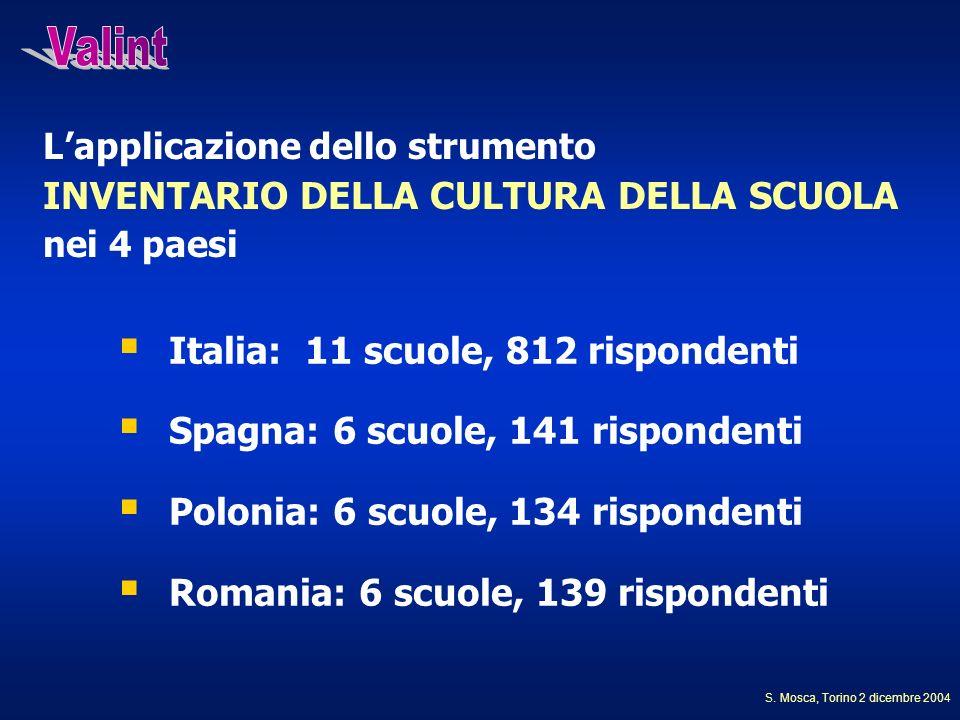 Lapplicazione dello strumento INVENTARIO DELLA CULTURA DELLA SCUOLA nei 4 paesi Italia: 11 scuole, 812 rispondenti Spagna: 6 scuole, 141 rispondenti P