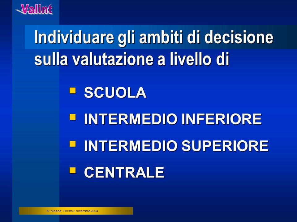 S. Mosca, Torino 2 dicembre 2004 Individuare gli ambiti di decisione sulla valutazione a livello di SCUOLA SCUOLA INTERMEDIO INFERIORE INTERMEDIO INFE