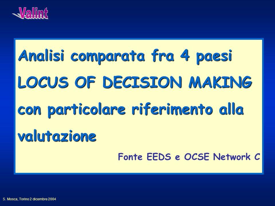 Analisi comparata fra 4 paesi LOCUS OF DECISION MAKING con particolare riferimento alla valutazione Fonte EEDS e OCSE Network C S. Mosca, Torino 2 dic