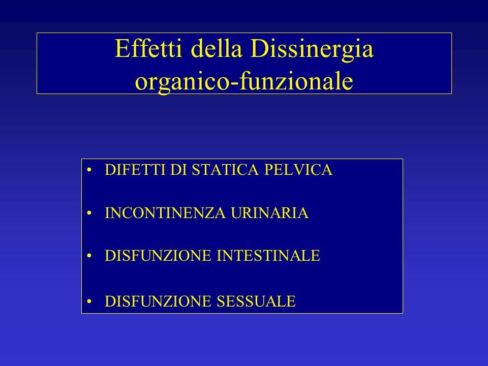Effetti della Dissinergia organico-funzionale DIFETTI DI STATICA PELVICA INCONTINENZA URINARIA DISFUNZIONE INTESTINALE DISFUNZIONE SESSUALE