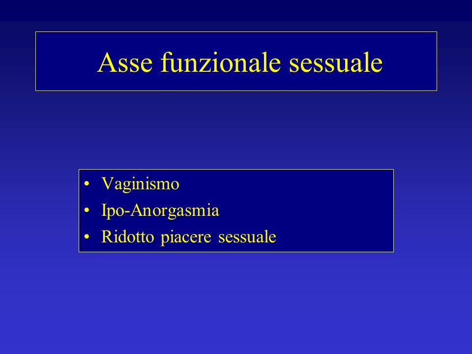 Asse funzionale sessuale Vaginismo Ipo-Anorgasmia Ridotto piacere sessuale