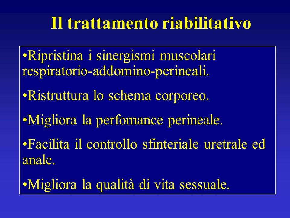 Il trattamento riabilitativo Ripristina i sinergismi muscolari respiratorio-addomino-perineali. Ristruttura lo schema corporeo. Migliora la perfomance