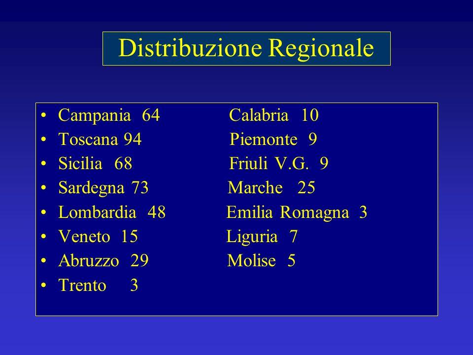 Campania 64 Calabria 10 Toscana 94 Piemonte 9 Sicilia 68 Friuli V.G. 9 Sardegna 73 Marche 25 Lombardia 48 Emilia Romagna 3 Veneto 15 Liguria 7 Abruzzo