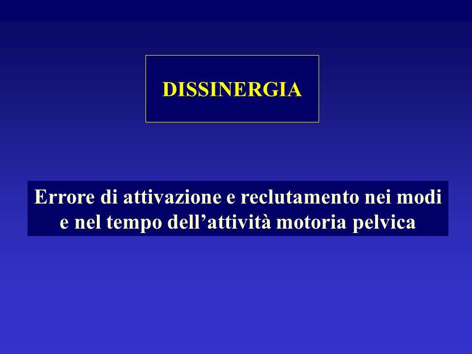 DISSINERGIA ORGANICA: Lesioni corticali Lesioni del cervelletto Sindrome extrapiramidale Lesioni dellunità motoria Riduzione fibre 1° e 2° tipo DISSINERGIA FUNZIONALE: Aspetti della personalità.