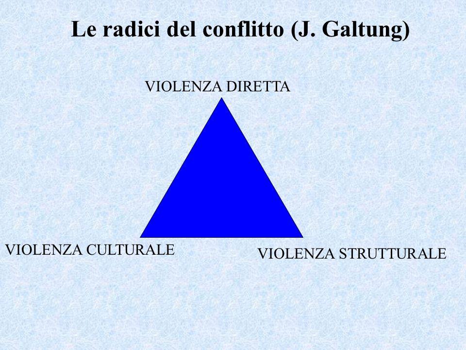 VIOLENZA DIRETTA VIOLENZA CULTURALE VIOLENZA STRUTTURALE Le radici del conflitto (J. Galtung)