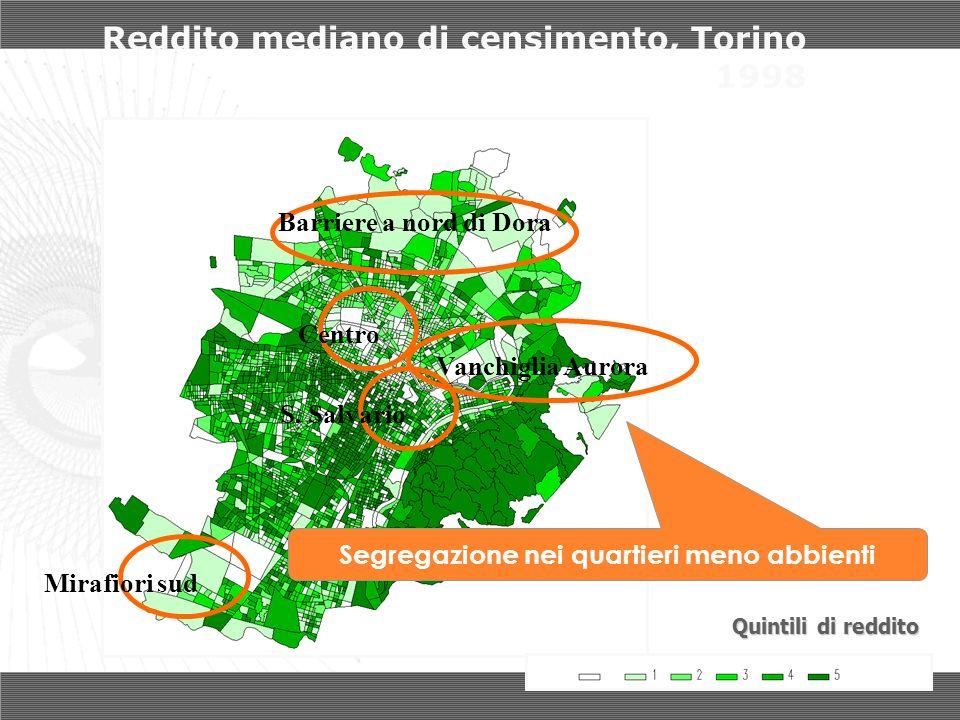 Reddito mediano di censimento, Torino 1998 Quintili di reddito Mirafiori sud Centro S. Salvario Barriere a nord di Dora Vanchiglia Aurora Segregazione