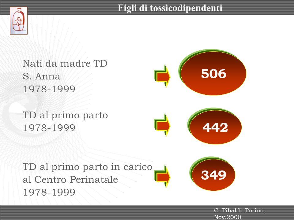 Nati da madre TD S. Anna 1978-1999 TD al primo parto 1978-1999 TD al primo parto in carico al Centro Perinatale 1978-1999 506 442 349 C. Tibaldi. Tori