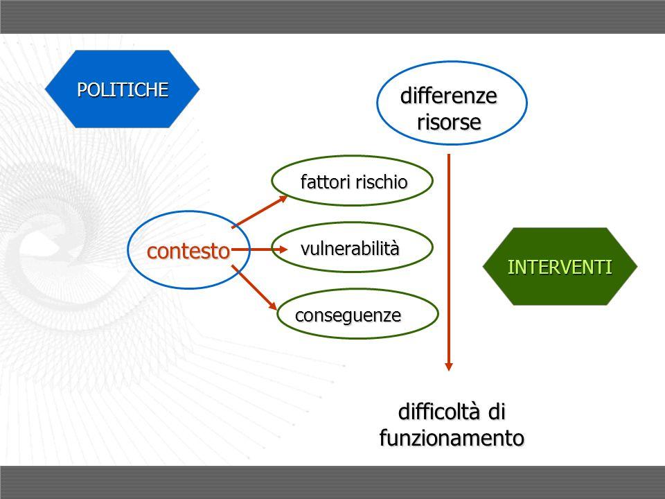 conseguenze vulnerabilità fattori rischio differenze risorse difficoltà di funzionamento contesto POLITICHE INTERVENTI
