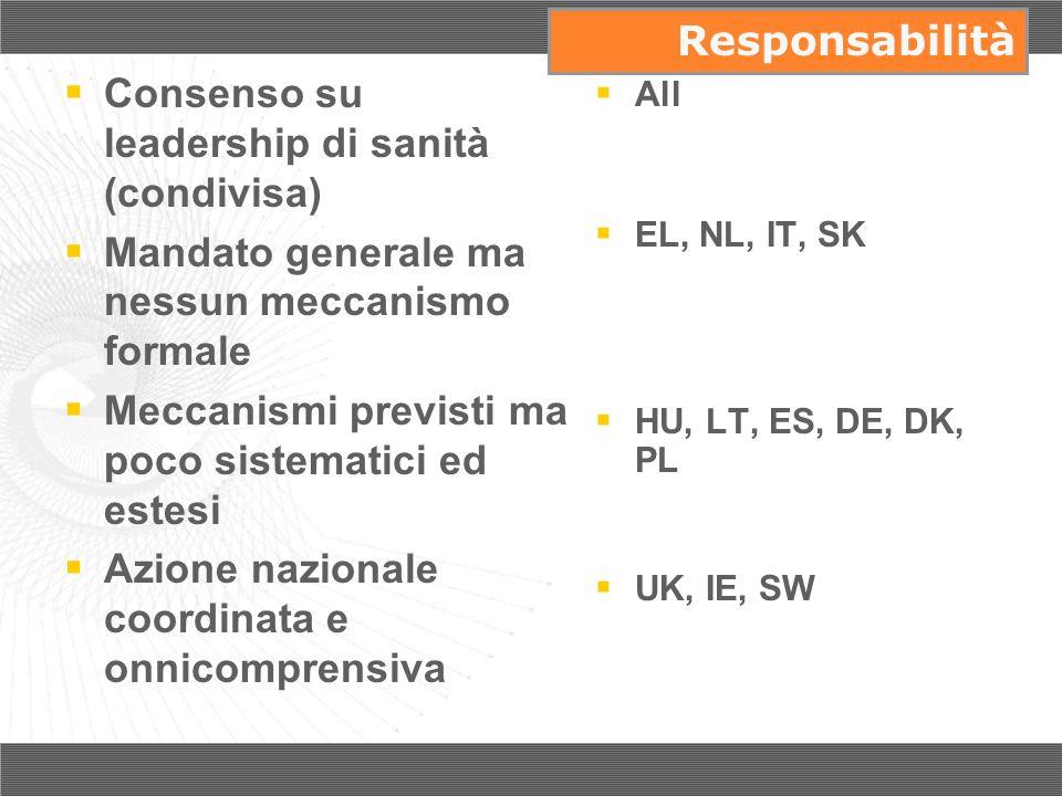Consenso su leadership di sanità (condivisa) Mandato generale ma nessun meccanismo formale Meccanismi previsti ma poco sistematici ed estesi Azione na