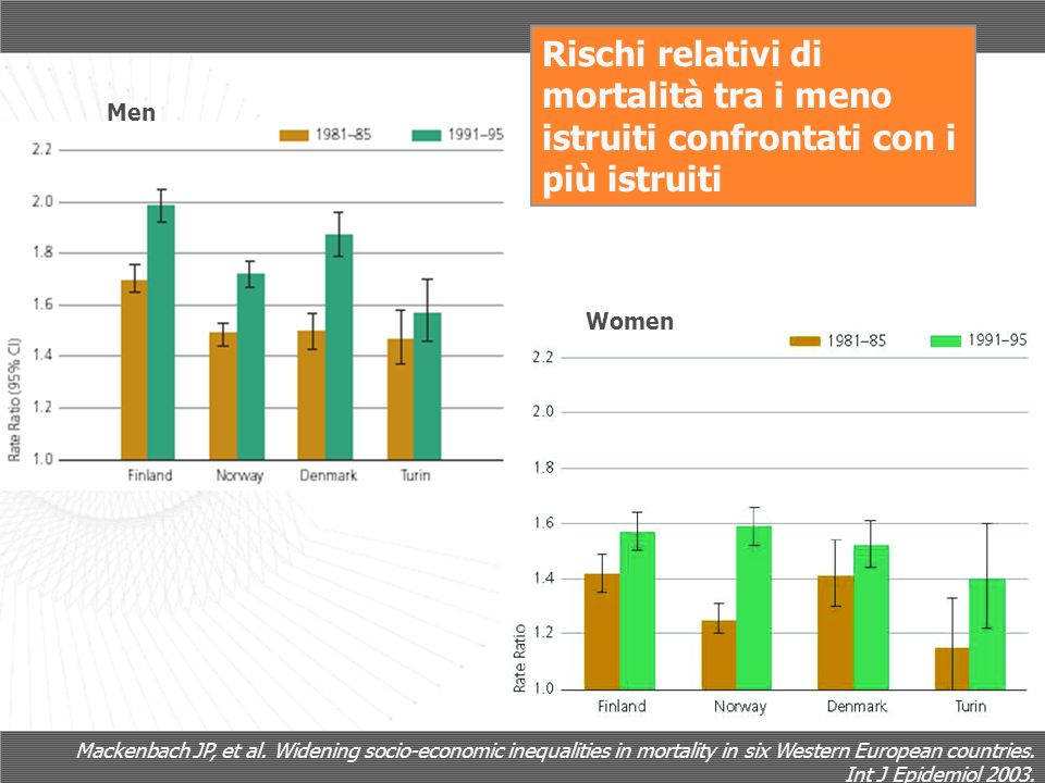 Mackenbach JP, et al. Widening socio-economic inequalities in mortality in six Western European countries. Int J Epidemiol 2003. Rischi relativi di mo