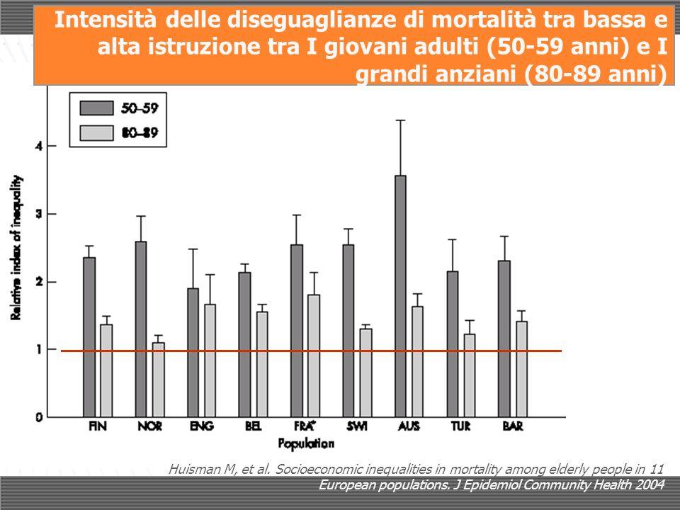 Huisman M, et al. Socioeconomic inequalities in mortality among elderly people in 11 European populations. J Epidemiol Community Health 2004 Intensità