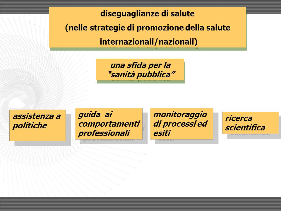 Benchmarking Ricerca delle differenze (geografiche e sociali) per ridurle To speak of a need is to imply a goal, a measurable deficiency from the goal and a mean of achieving the goal (Wilkin et al, 1992)