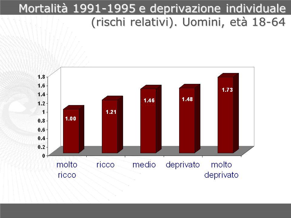Mortalità 1991-1995 e deprivazione individuale (rischi relativi). Uomini, età 18-64