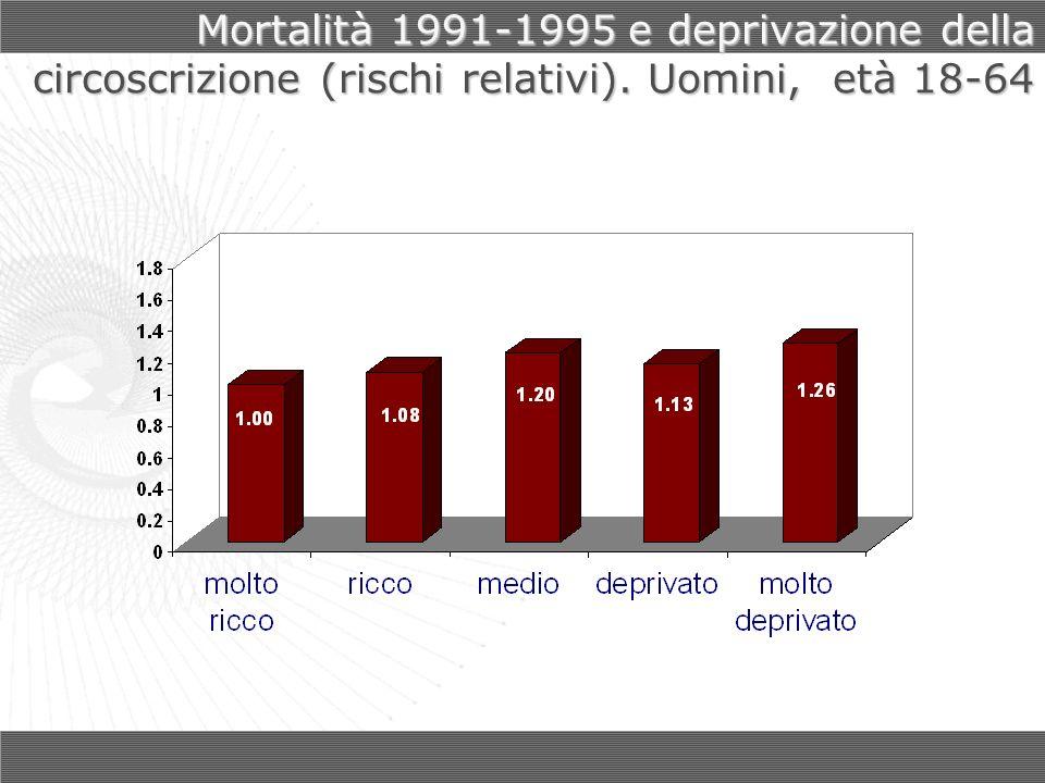 Mortalità 1991-1995 e deprivazione della circoscrizione (rischi relativi). Uomini, età 18-64