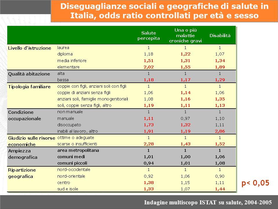 p< 0,05 Diseguaglianze sociali e geografiche di salute in Italia, odds ratio controllati per età e sesso Indagine multiscopo ISTAT su salute, 2004-200