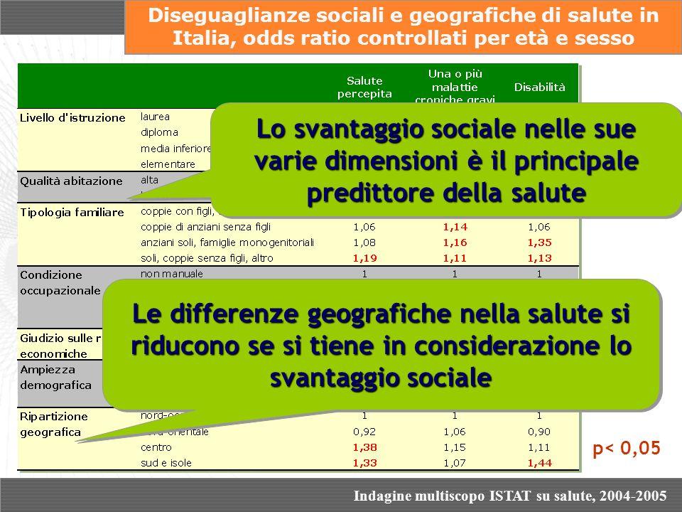 p< 0,05 Diseguaglianze sociali e geografiche di salute in Italia, odds ratio controllati per età e sesso Lo svantaggio sociale nelle sue varie dimensi