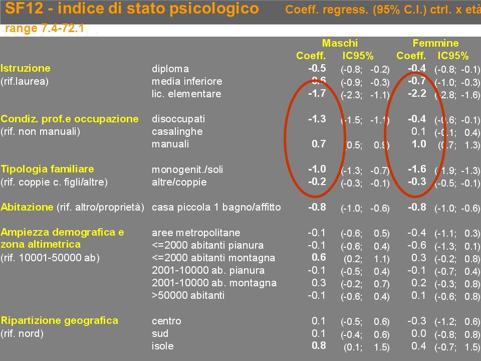 SF12 - indice di stato psicologico Coeff. regress. (95% C.I.) ctrl. x età range 7.4-72.1