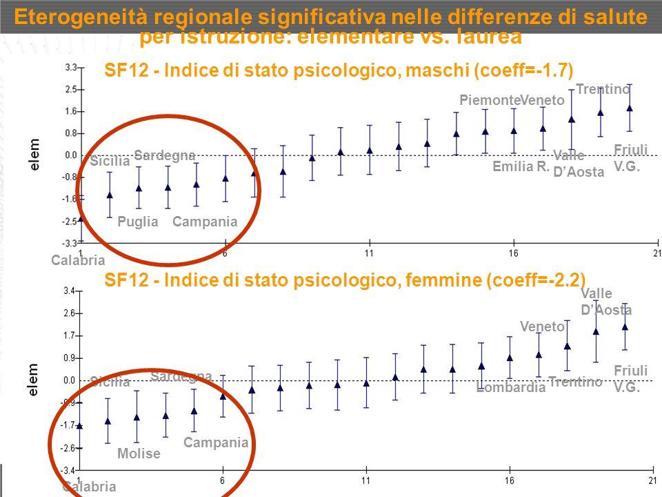 Eterogeneità regionale significativa nelle differenze di salute per istruzione: elementare vs. laurea SF12 - Indice di stato psicologico, maschi (coef