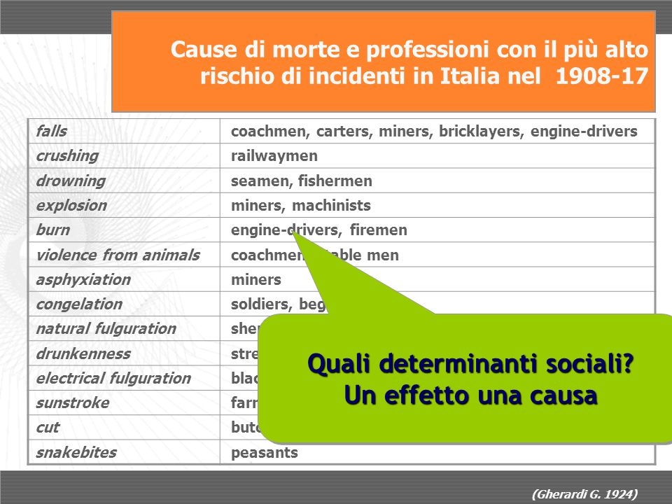 Cause di morte e professioni con il più alto rischio di incidenti in Italia nel 1908-17 falls coachmen, carters, miners, bricklayers, engine-drivers crushing railwaymen drowning seamen, fishermen explosion miners, machinists burn engine-drivers, firemen violence from animals coachmen, stable men asphyxiation miners congelation soldiers, beggars natural fulguration shepherds drunkenness street cleaners, porters electrical fulguration blacksmiths, electrical mechanics sunstroke farmers, shepherds, roadmen cut butchers snakebites peasants (Gherardi G.