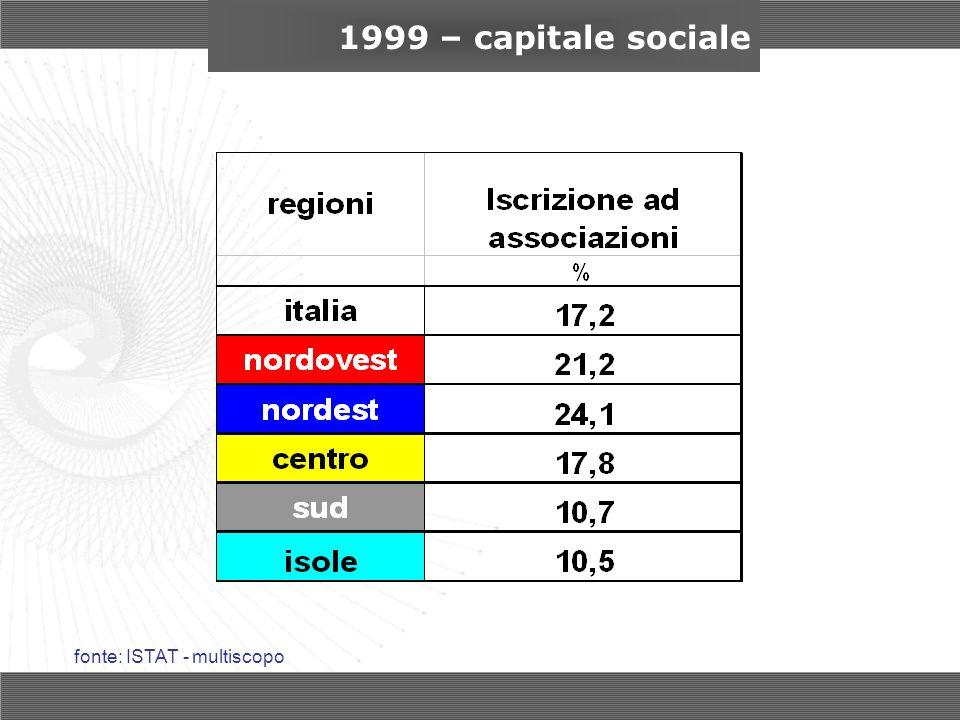 1999 – capitale sociale fonte: ISTAT - multiscopo