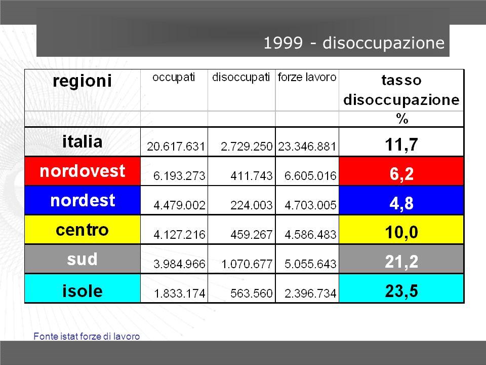 1999 - disoccupazione Fonte istat forze di lavoro
