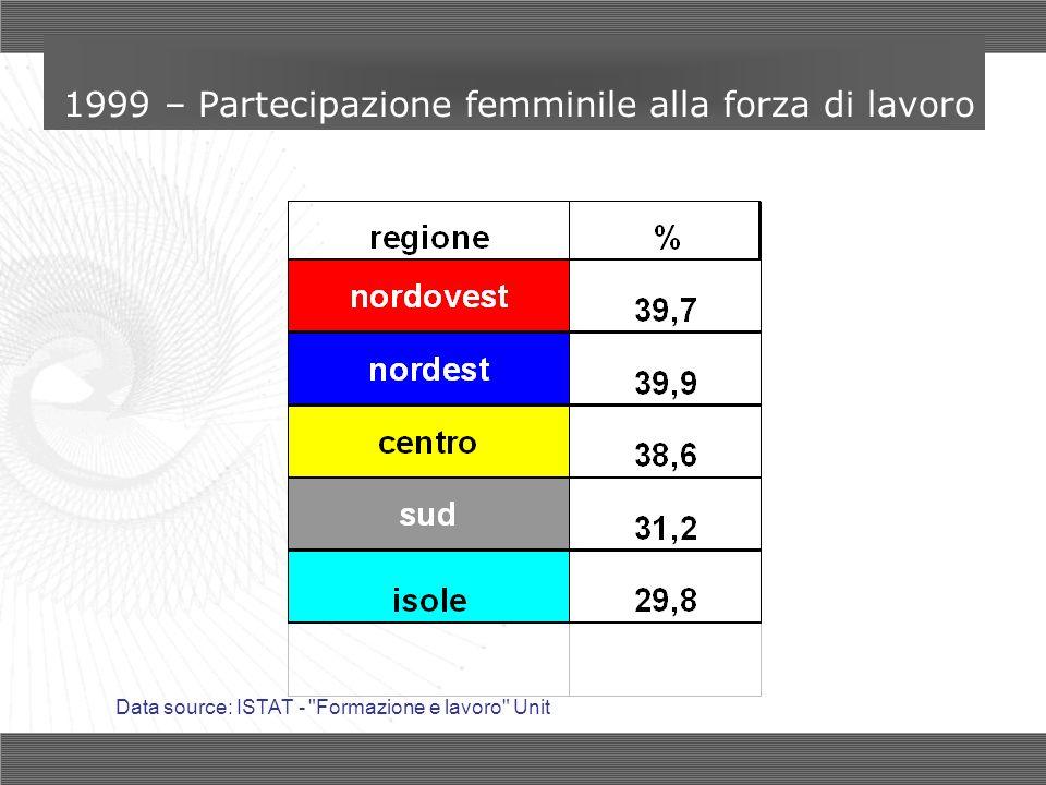1999 – Partecipazione femminile alla forza di lavoro Data source: ISTAT -