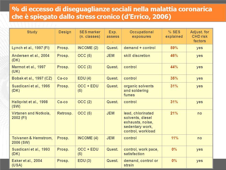 % di eccesso di diseguaglianze sociali nella malattia coronarica che è spiegato dallo stress cronico (dErrico, 2006) StudyDesignSES marker (n. classes